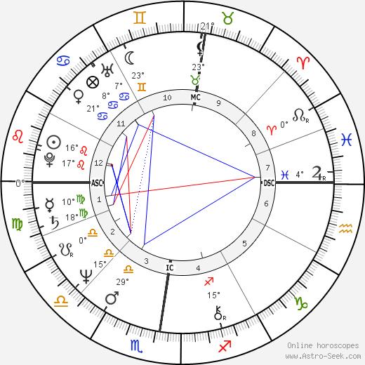 Anémone birth chart, biography, wikipedia 2020, 2021