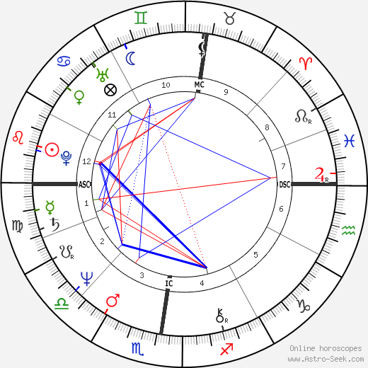 Anémone birth chart, Anémone astro natal horoscope, astrology