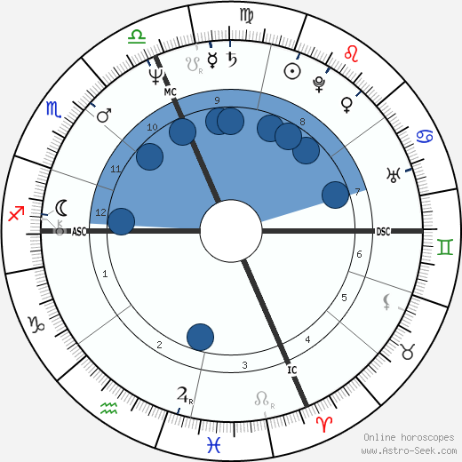 Arthur Bremer wikipedia, horoscope, astrology, instagram
