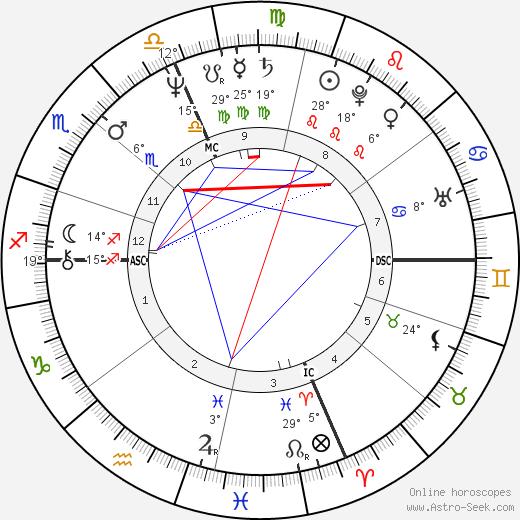 Arthur Bremer birth chart, biography, wikipedia 2019, 2020