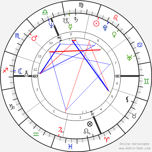 Arthur Bremer astro natal birth chart, Arthur Bremer horoscope, astrology