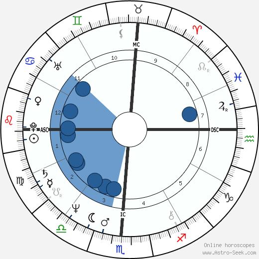Candice Earley wikipedia, horoscope, astrology, instagram