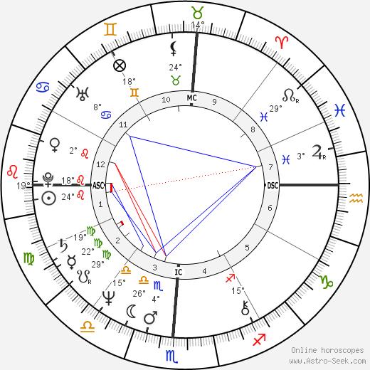 Candice Earley birth chart, biography, wikipedia 2019, 2020