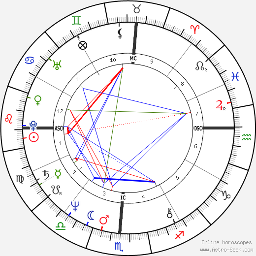 Candice Earley birth chart, Candice Earley astro natal horoscope, astrology
