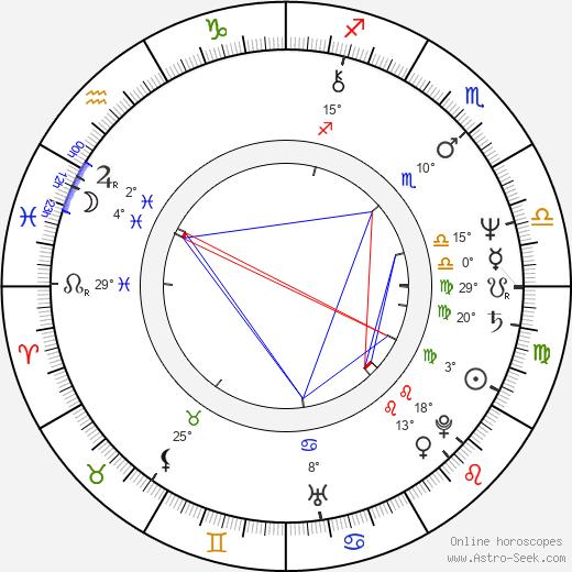Charles Fleischer birth chart, biography, wikipedia 2017, 2018