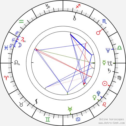 Charles Fleischer astro natal birth chart, Charles Fleischer horoscope, astrology