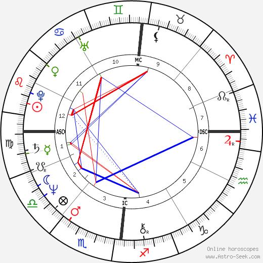 Christian Kohlund день рождения гороскоп, Christian Kohlund Натальная карта онлайн