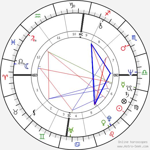 Dick Spring день рождения гороскоп, Dick Spring Натальная карта онлайн