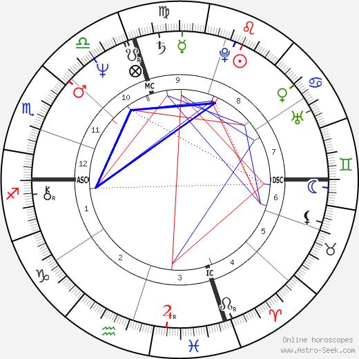 Dom Capers tema natale, oroscopo, Dom Capers oroscopi gratuiti, astrologia
