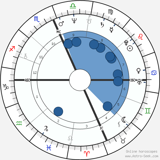 Dorian Harewood wikipedia, horoscope, astrology, instagram