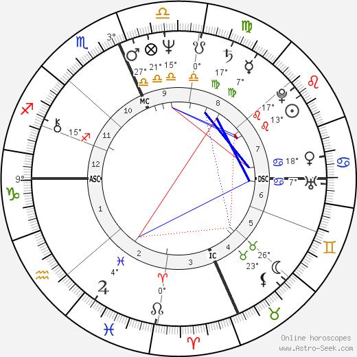 Dorian Harewood birth chart, biography, wikipedia 2019, 2020