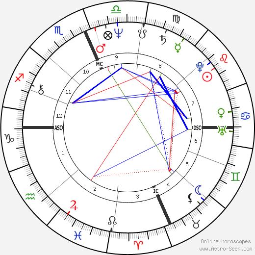 Dorian Harewood astro natal birth chart, Dorian Harewood horoscope, astrology