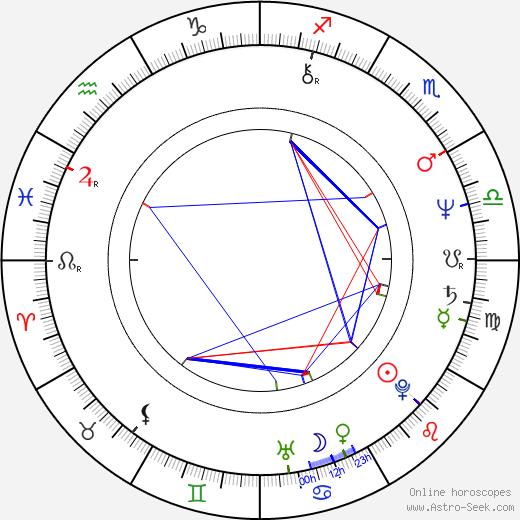 Elya Baskin astro natal birth chart, Elya Baskin horoscope, astrology