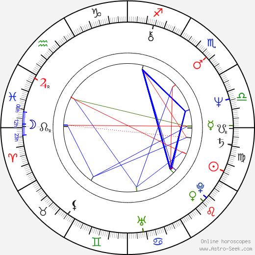 Elzbieta Kijowska birth chart, Elzbieta Kijowska astro natal horoscope, astrology