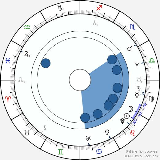 François Dupeyron wikipedia, horoscope, astrology, instagram