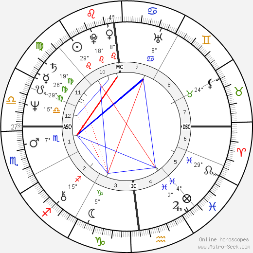 Gigi Del Neri birth chart, biography, wikipedia 2019, 2020