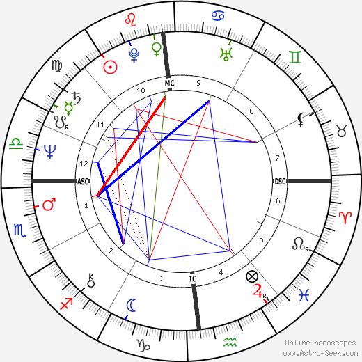 Gigi Del Neri день рождения гороскоп, Gigi Del Neri Натальная карта онлайн
