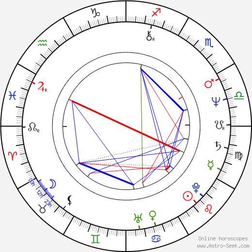 Hana Pinkavová tema natale, oroscopo, Hana Pinkavová oroscopi gratuiti, astrologia