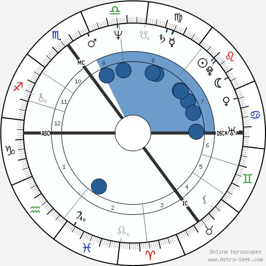 Iris Berben wikipedia, horoscope, astrology, instagram