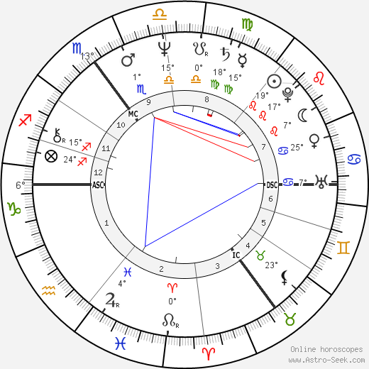 Iris Berben birth chart, biography, wikipedia 2020, 2021