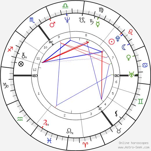 Iris Berben birth chart, Iris Berben astro natal horoscope, astrology
