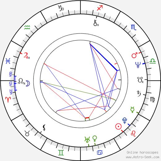 István Horváth birth chart, István Horváth astro natal horoscope, astrology