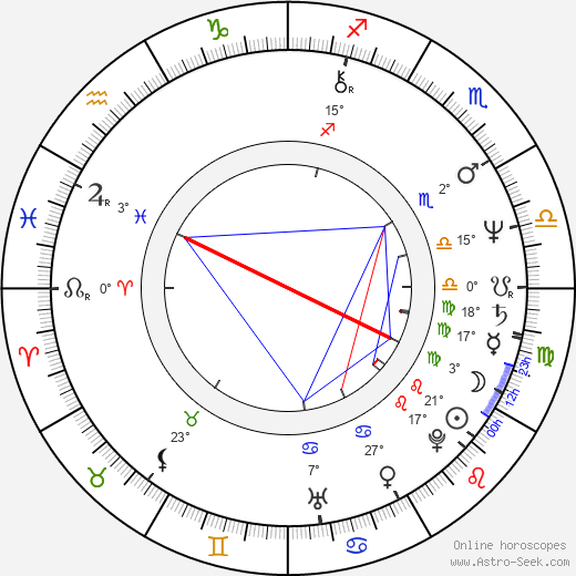Jim Wynorski birth chart, biography, wikipedia 2019, 2020