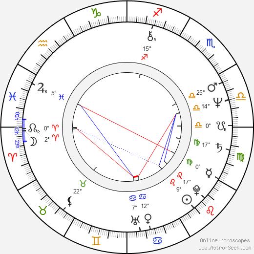Joan Albert Amargós birth chart, biography, wikipedia 2020, 2021