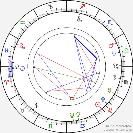 Joan Albert Amargós birth chart, Joan Albert Amargós astro natal horoscope, astrology