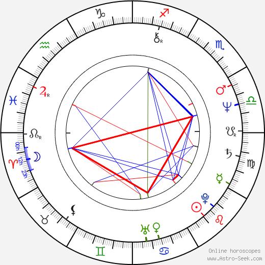 John Dowie astro natal birth chart, John Dowie horoscope, astrology