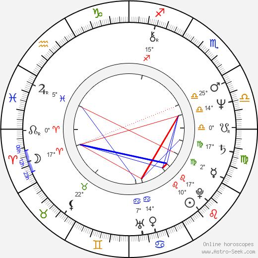 John Landis birth chart, biography, wikipedia 2019, 2020