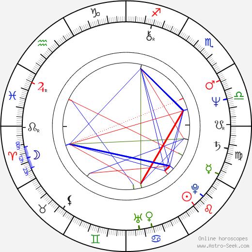 John Landis astro natal birth chart, John Landis horoscope, astrology
