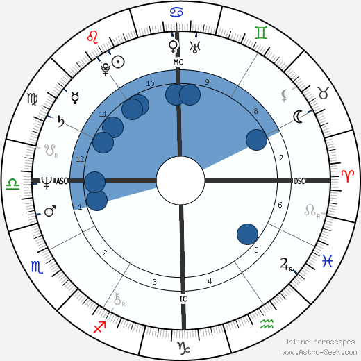 John Walton Smith wikipedia, horoscope, astrology, instagram