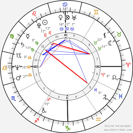 John Walton Smith birth chart, biography, wikipedia 2020, 2021