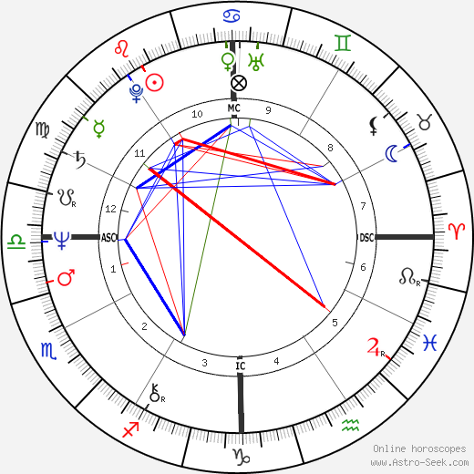 John Walton Smith birth chart, John Walton Smith astro natal horoscope, astrology