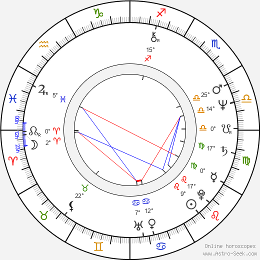 Jukka Kuuranne birth chart, biography, wikipedia 2020, 2021