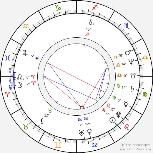 Kathryn Harrold birth chart, biography, wikipedia 2020, 2021