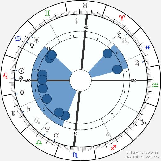 Lance Allan Ito wikipedia, horoscope, astrology, instagram