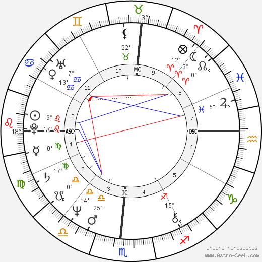 Lance Allan Ito birth chart, biography, wikipedia 2020, 2021