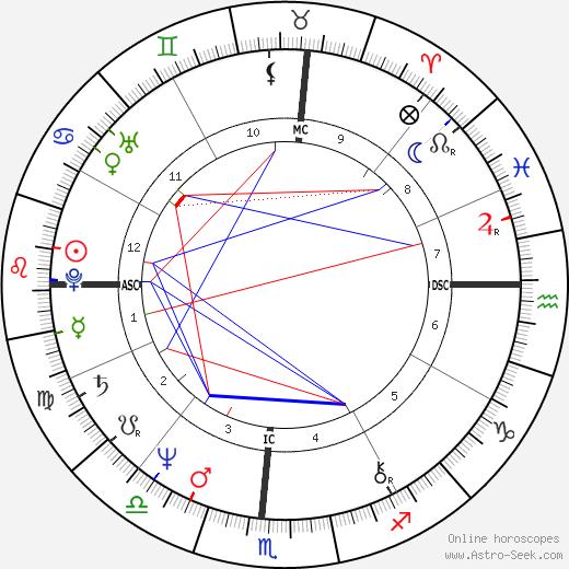 Lance Allan Ito birth chart, Lance Allan Ito astro natal horoscope, astrology