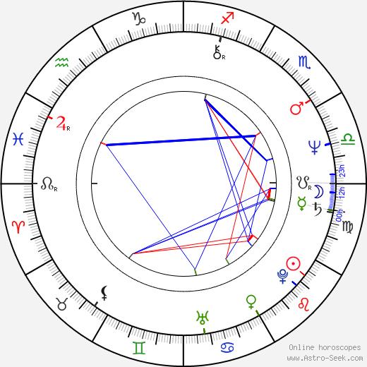 Marshall Manesh astro natal birth chart, Marshall Manesh horoscope, astrology