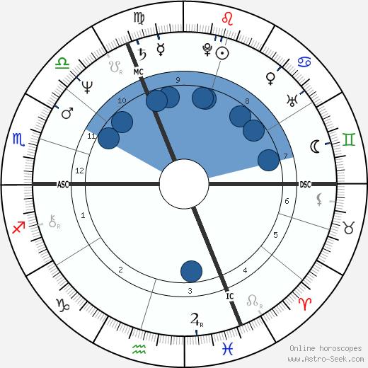 Martine Aubry wikipedia, horoscope, astrology, instagram