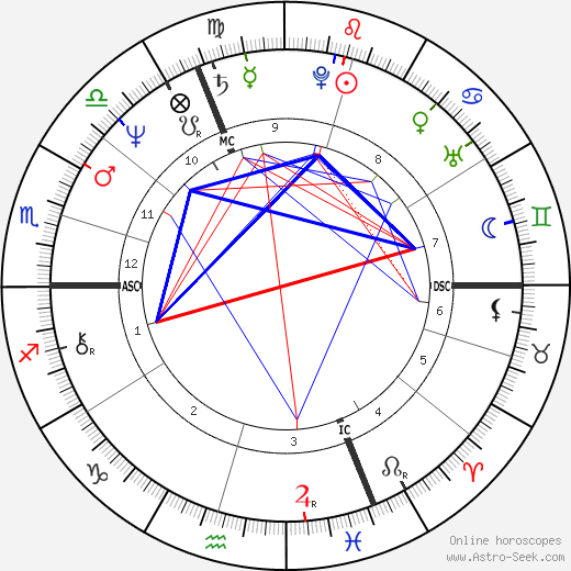 Мартин Обри Martine Aubry день рождения гороскоп, Martine Aubry Натальная карта онлайн