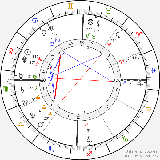 Michael Lane birth chart, biography, wikipedia 2019, 2020