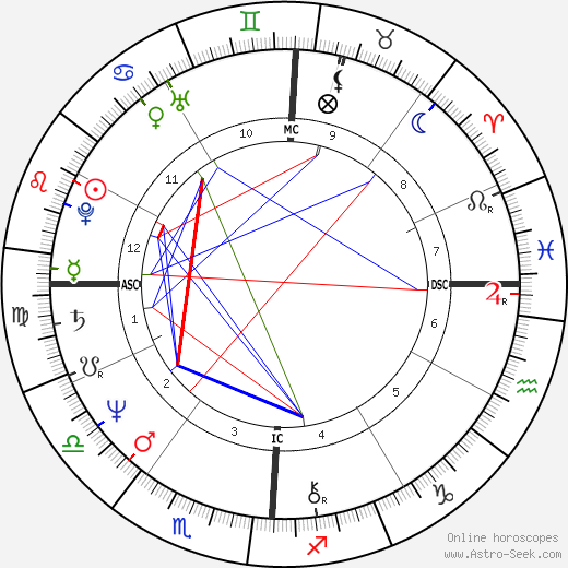 Michael Lane birth chart, Michael Lane astro natal horoscope, astrology