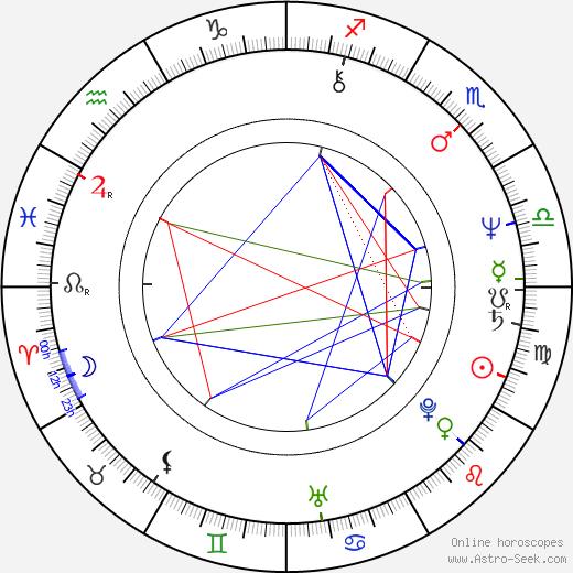 Miroslav Balajka день рождения гороскоп, Miroslav Balajka Натальная карта онлайн