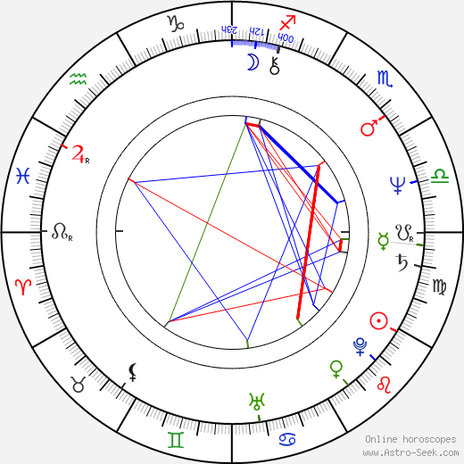 Mita Medici astro natal birth chart, Mita Medici horoscope, astrology