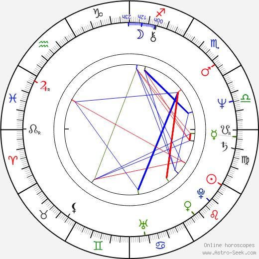Natalija Jegorova tema natale, oroscopo, Natalija Jegorova oroscopi gratuiti, astrologia
