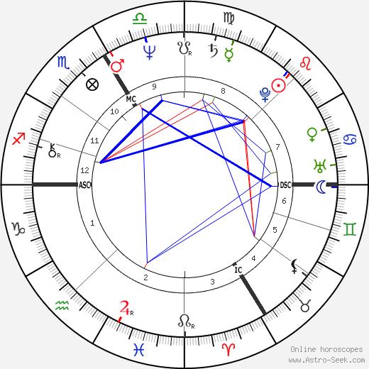 Patrice Petitallot birth chart, Patrice Petitallot astro natal horoscope, astrology