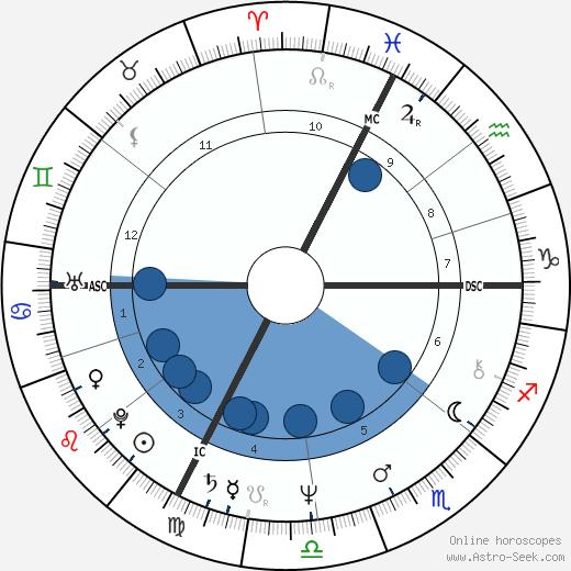 Patrick Juvet wikipedia, horoscope, astrology, instagram